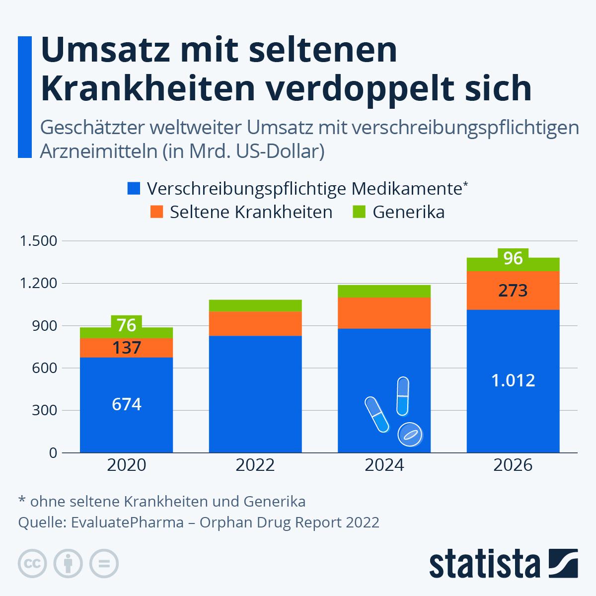 Infografik: Rechnen sich seltene Krankheiten? | Statista