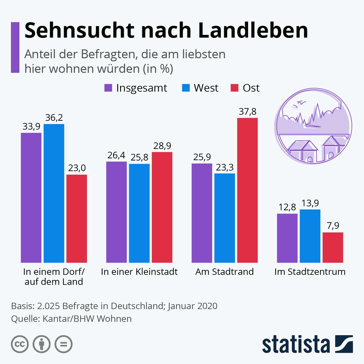 Infografik: Sehnsucht nach Landleben | Statista