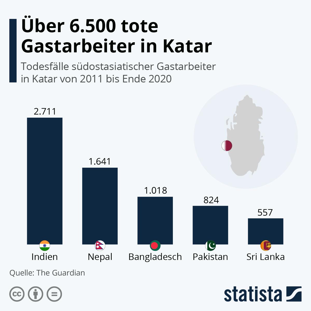 Infografik: Über 6.500 tote Gastarbeiter in Katar | Statista