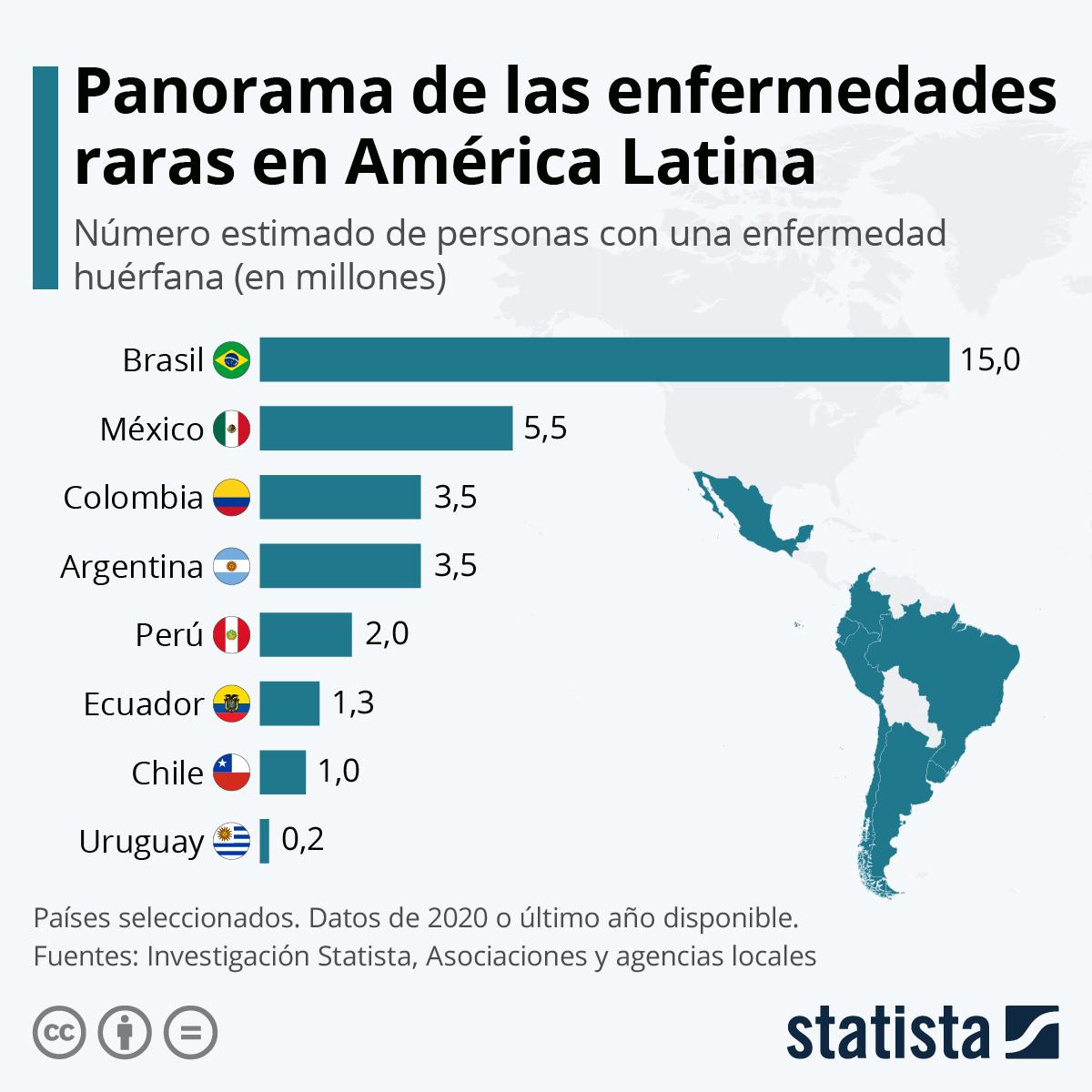 Infografía: ¿Cuántos latinoamericanos viven con una enfermedad rara? | Statista
