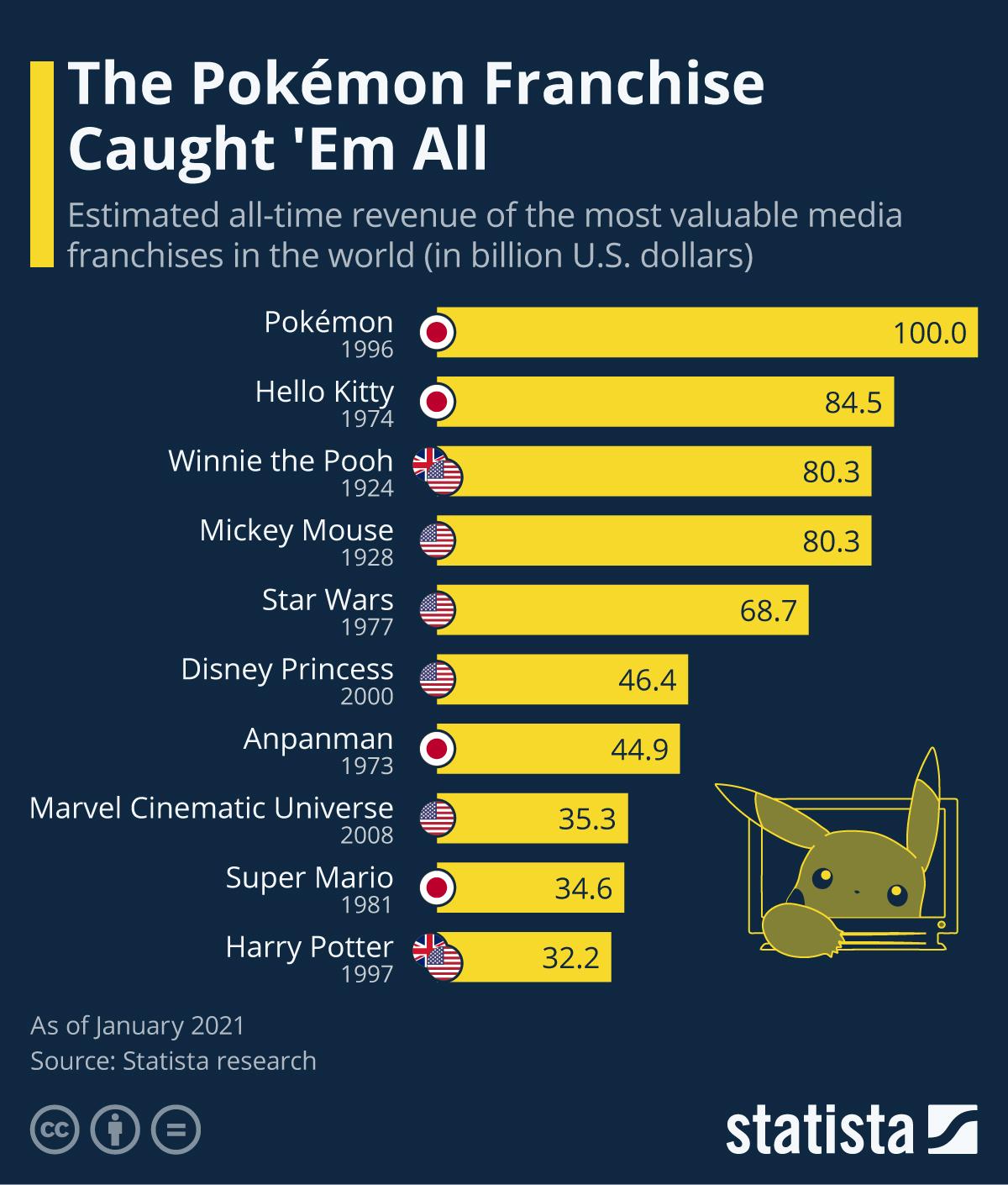 Infographic: The Pokémon Franchise Caught 'Em All | Statista