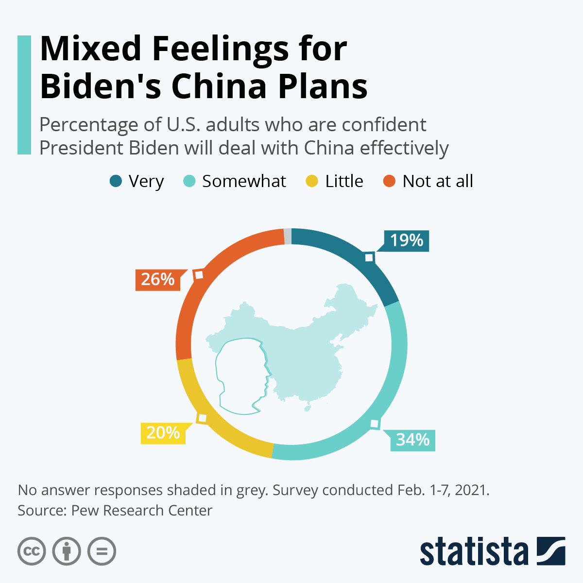 Infographic: Mixed Feelings for Biden's China Plans | Statista