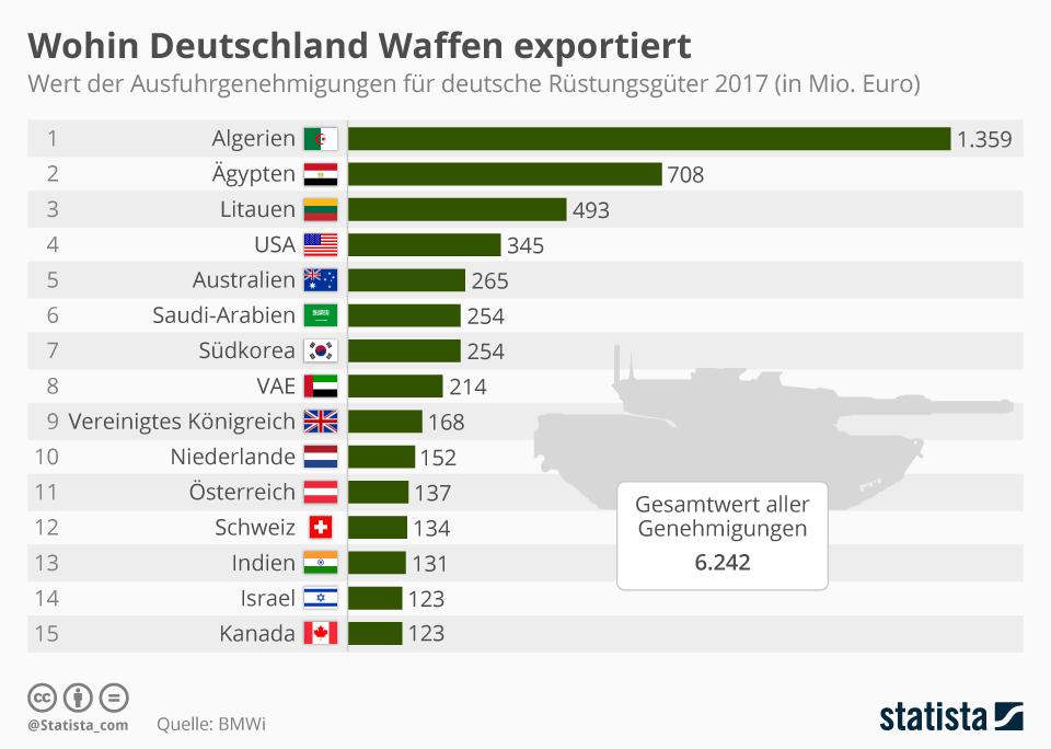 Infografik: Wohin Deutschland Kriegswaffen exportiert | Statista