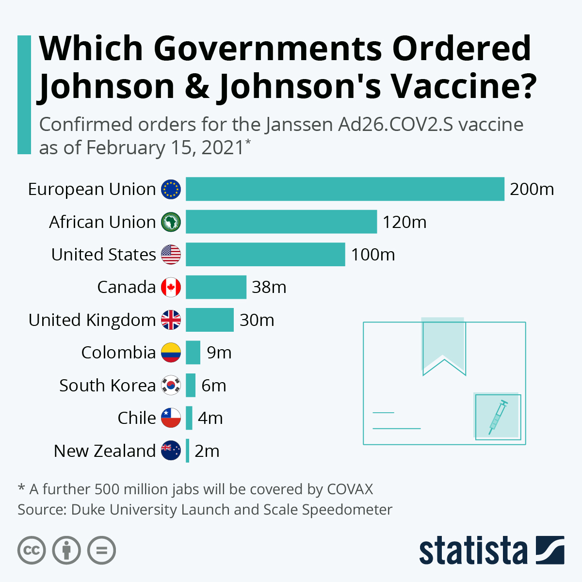 Infographic: Which Governments Ordered Johnson & Johnson's Vaccine? | Statista