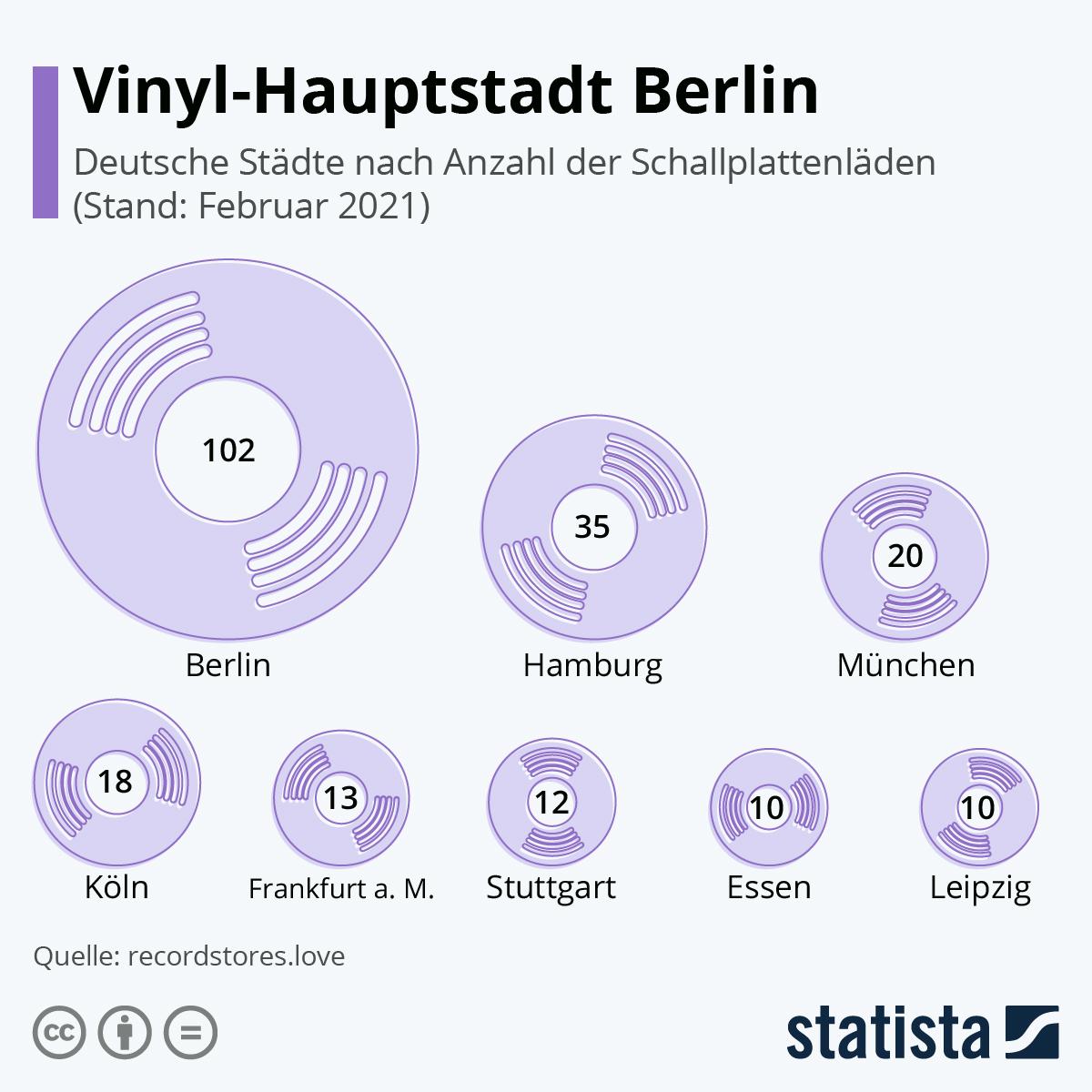 Infografik: Vinyl-Hauptstadt Berlin | Statista