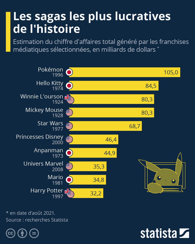 Infographie: Pokémon, la saga la plus lucrative de l'histoire | Statista
