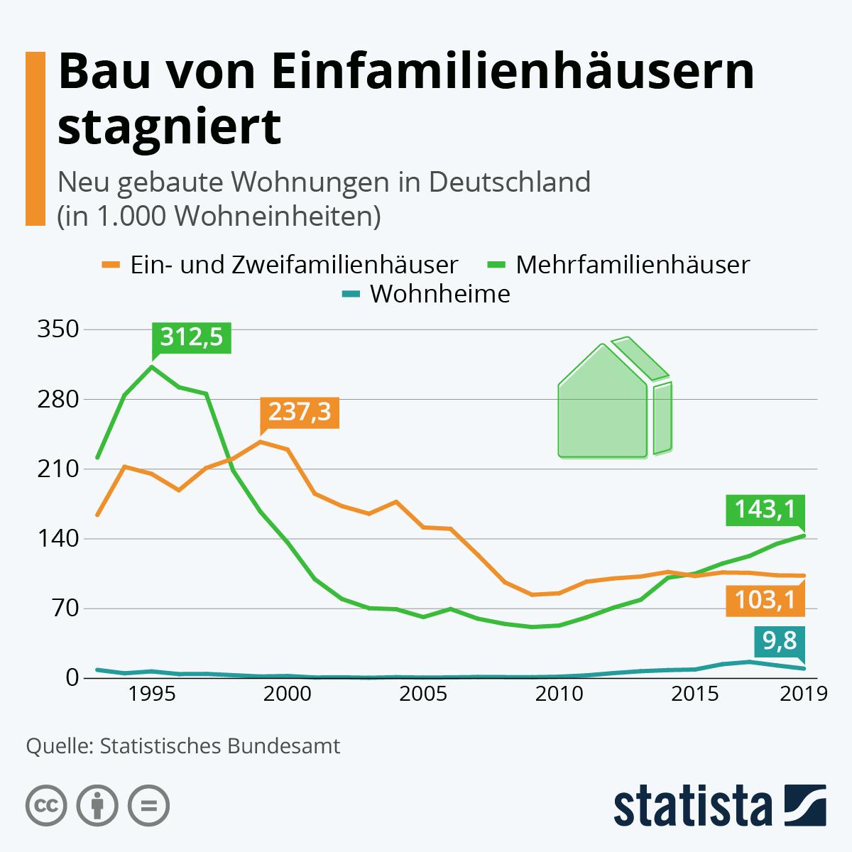 Infografik: Bau von Einfamilienhäusern stagniert | Statista