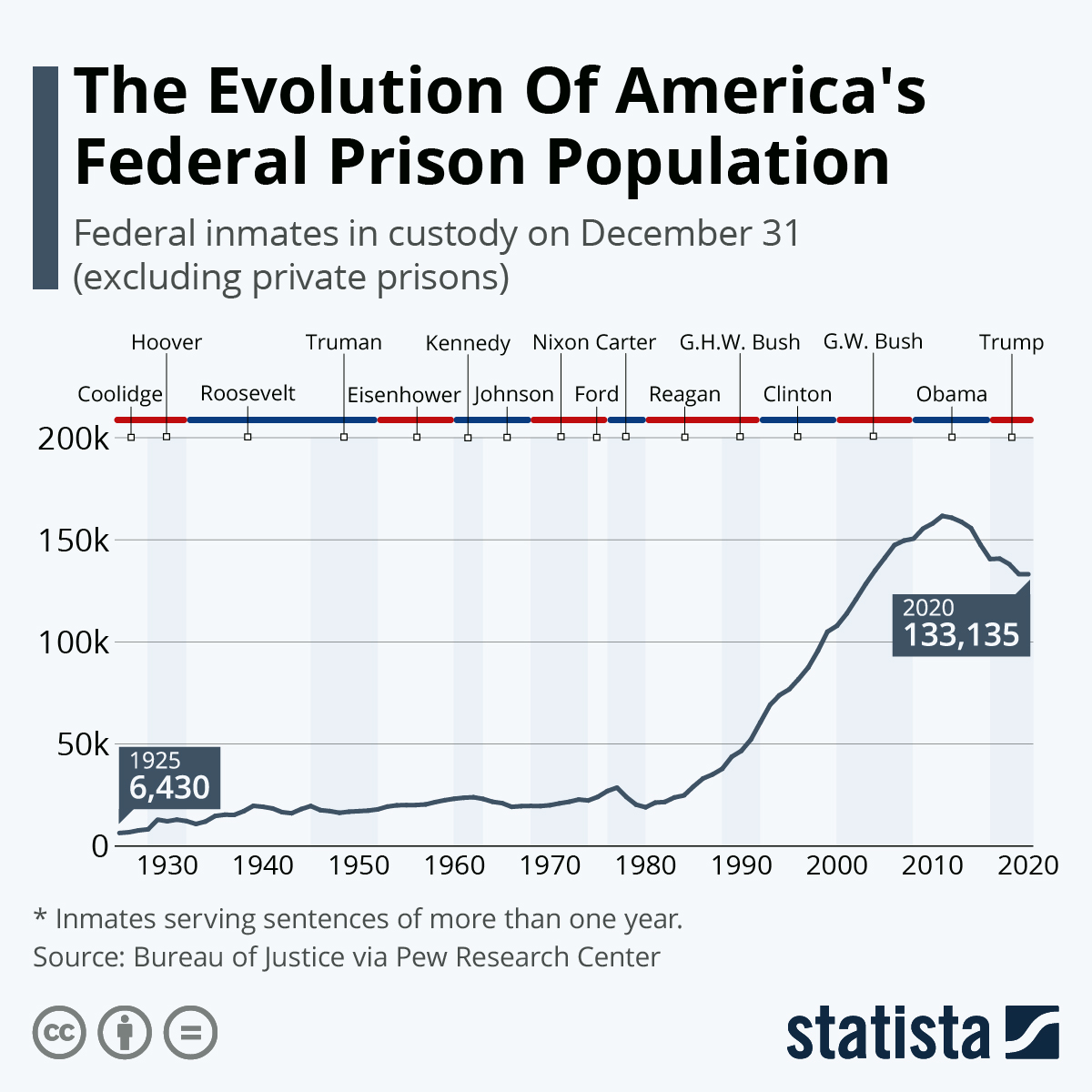 Infographic: The Evolution Of America's Federal Prison Population | Statista