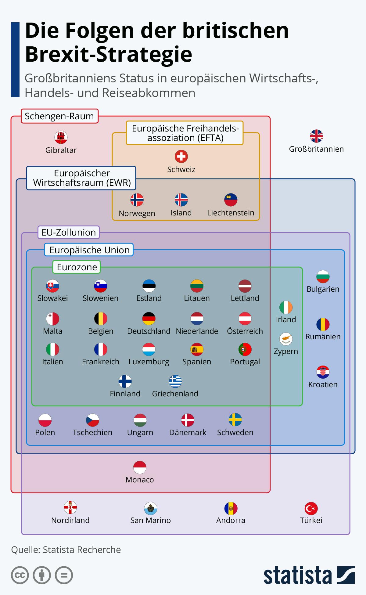 Infografik: Die Folgen der britischen Brexit-Strategie | Statista