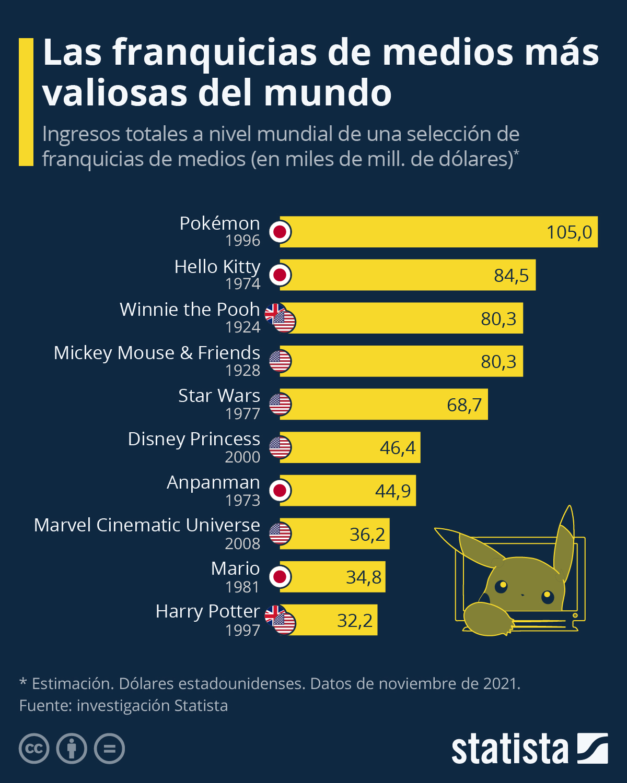 Infografía: Pokémon, la franquicia de medios más valiosa del mundo | Statista