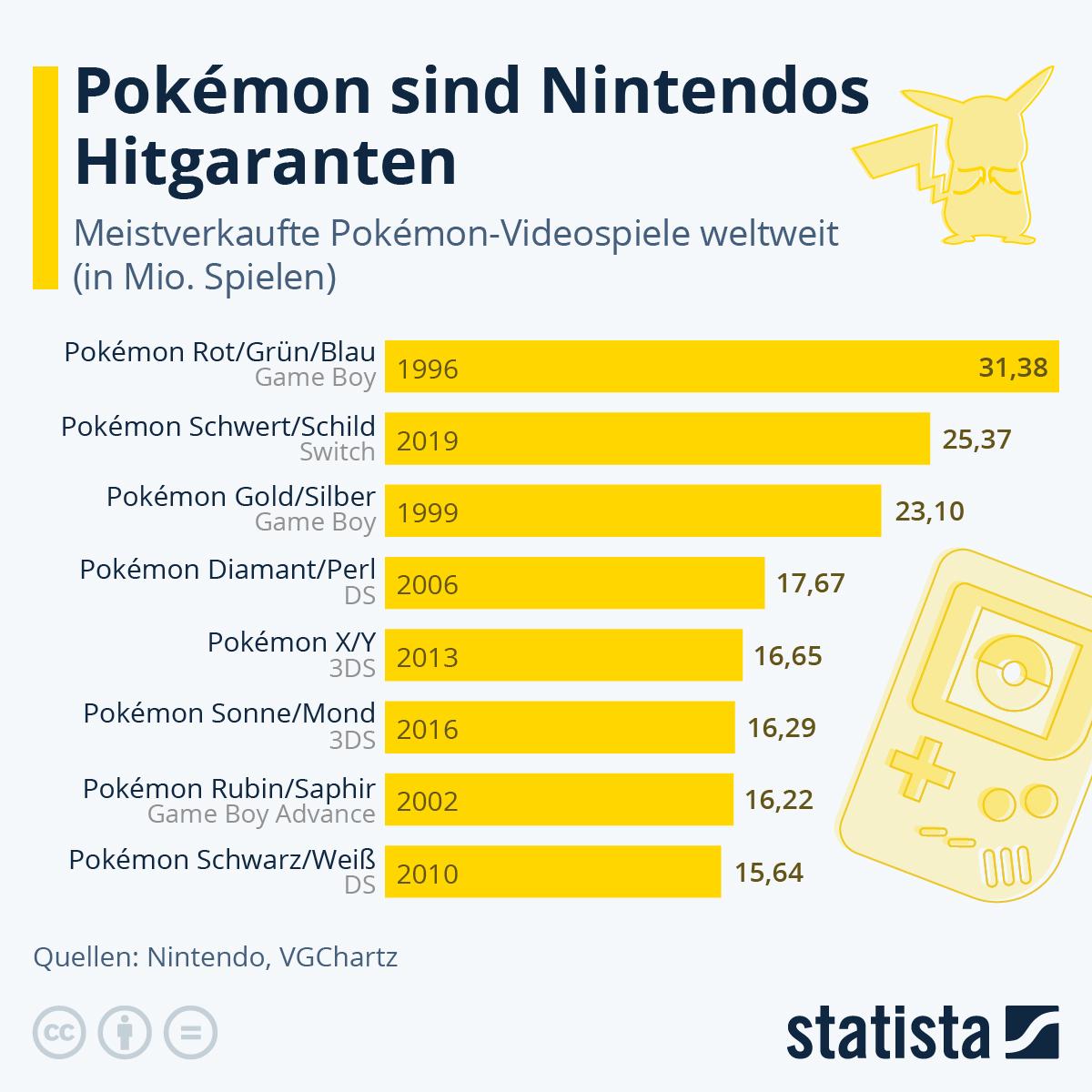 Infografik: Pokémon sind Nintendos Hitgaranten | Statista