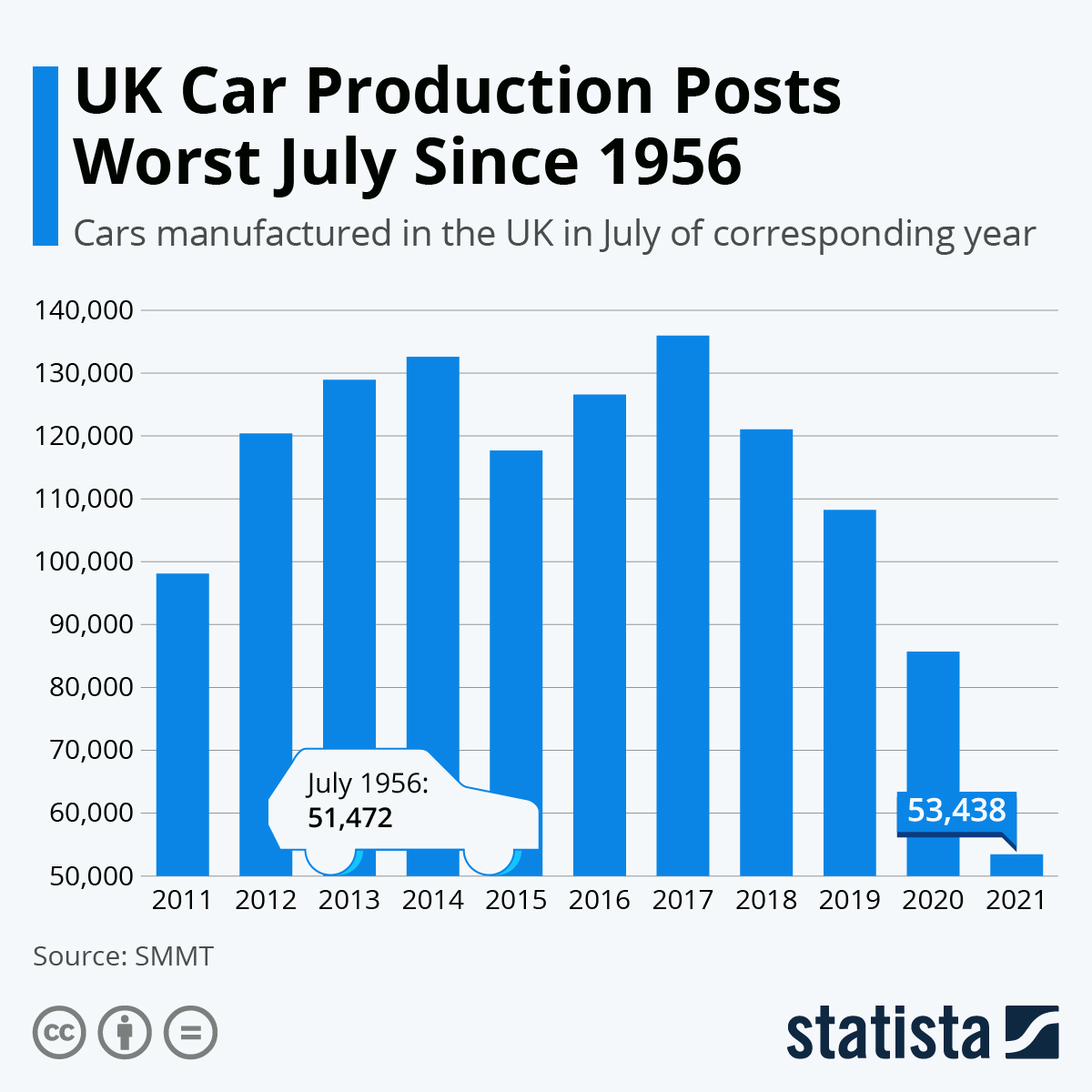 Infographic: UK car production posts worst January in a decade | Statista