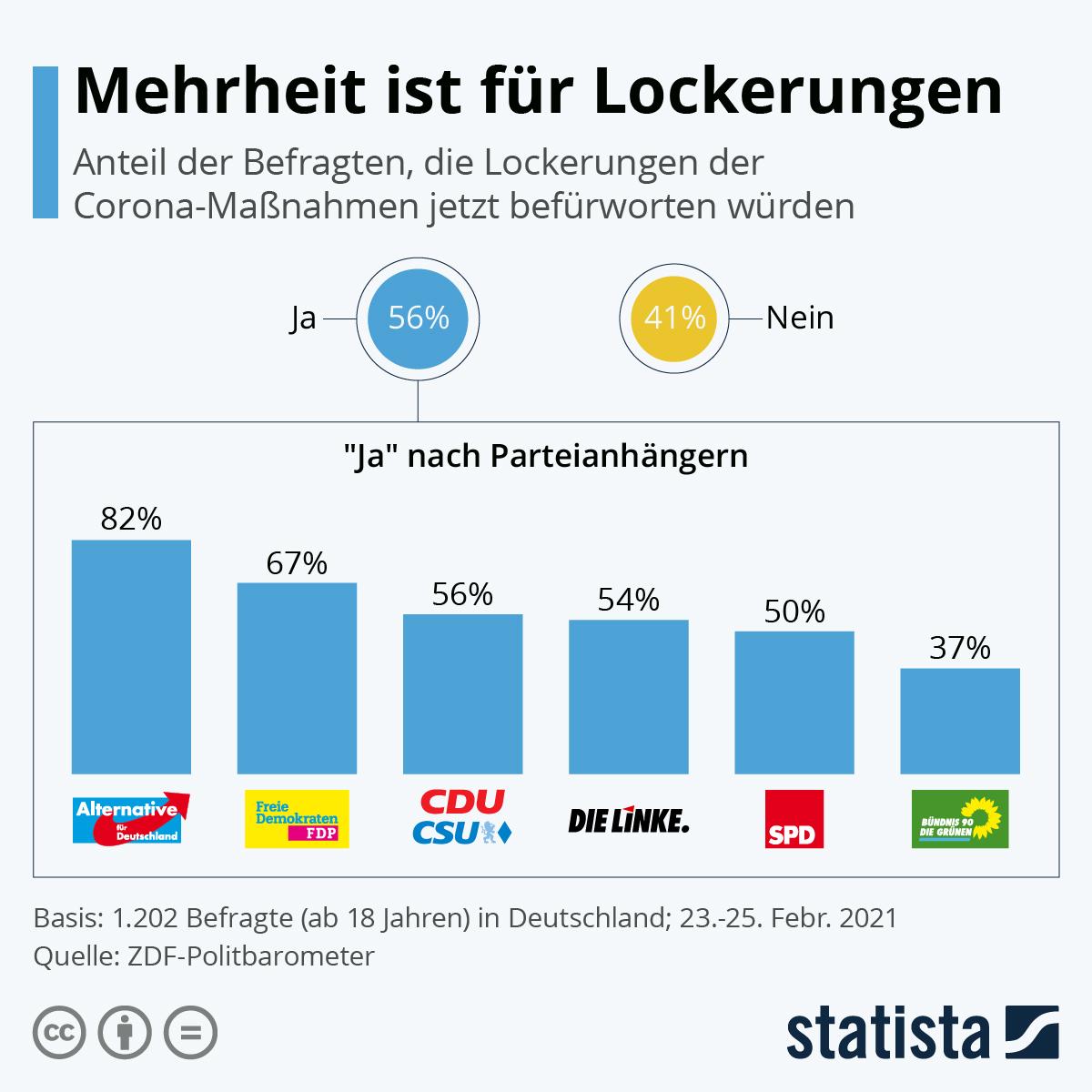 Infografik: Mehrheit ist für Lockerungen | Statista