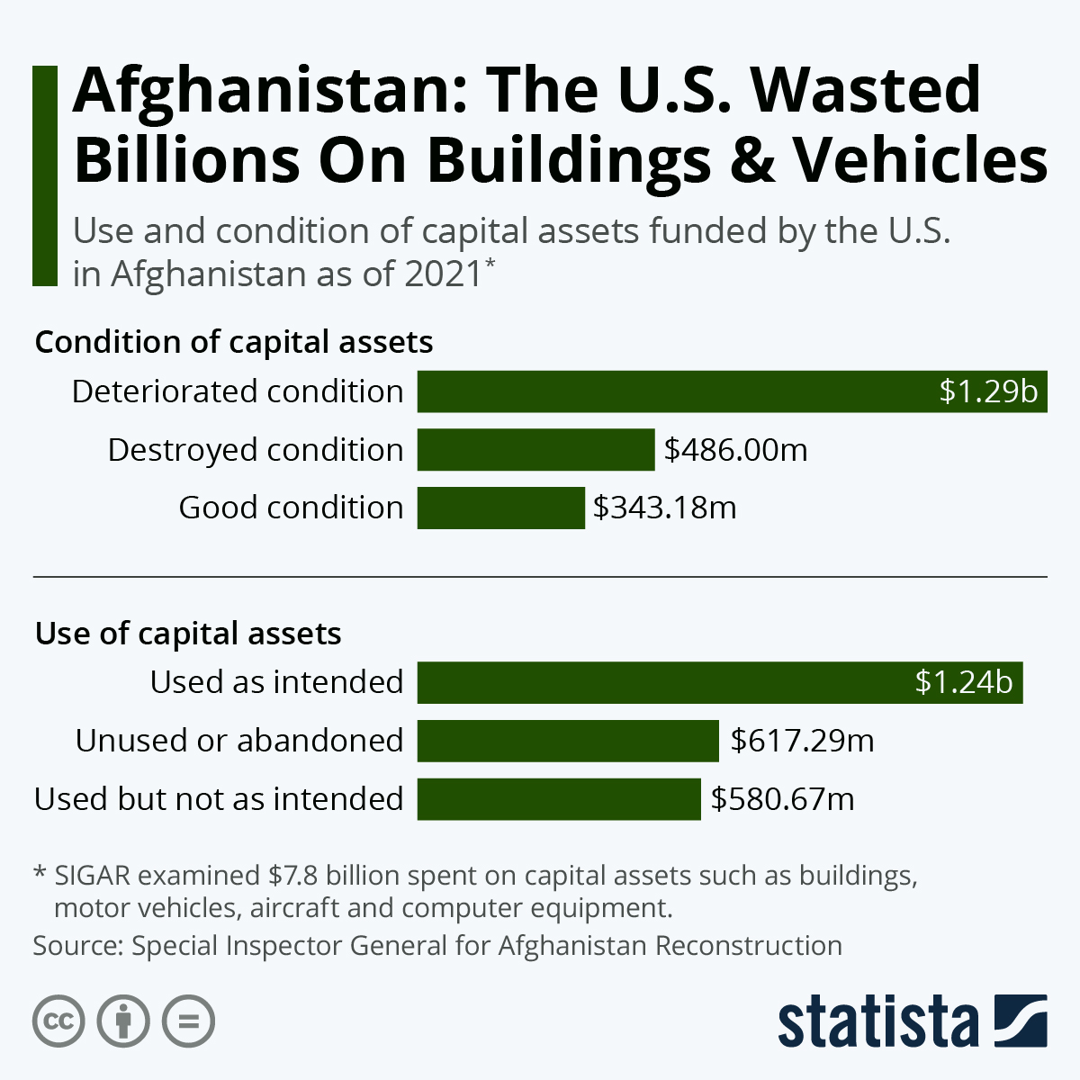 Infographic: Afghanistan: The U.S. Wasted Billions On Buildings & Vehicles | Statista