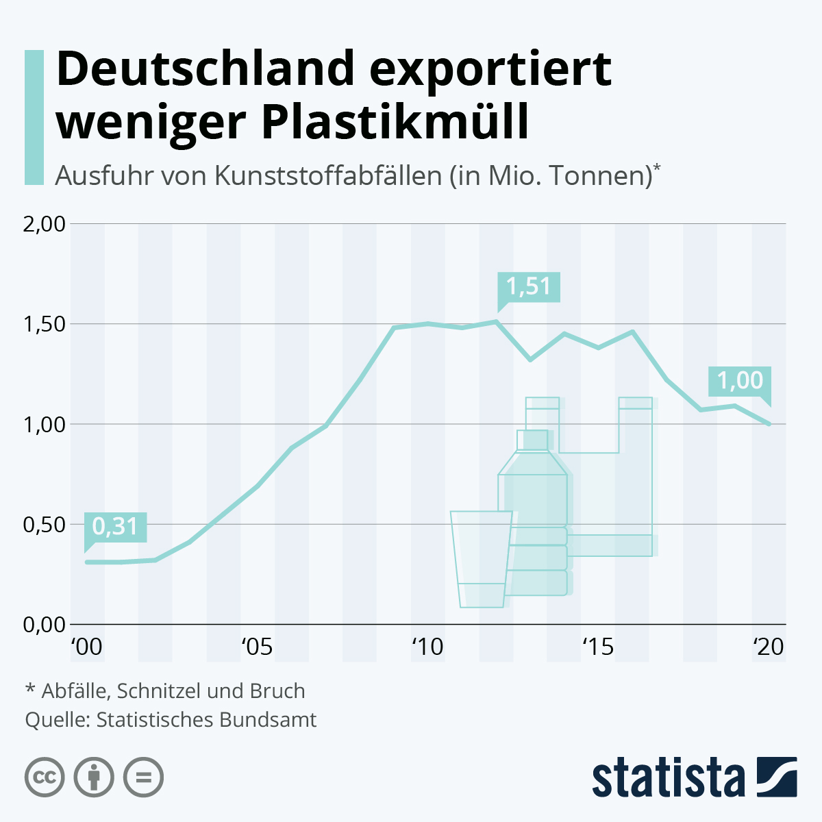 Deutschland exportiert weniger Plastikmüll | Statista