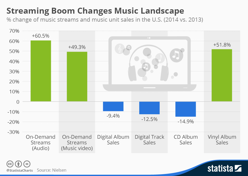Infographic: Streaming Boom Changes Music Landscape | Statista