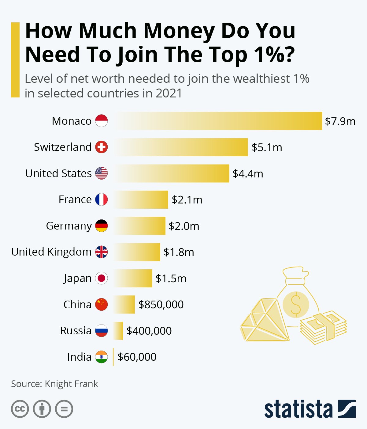 Infographic: How Much Money Do You Need To Join The Top 1%? | Statista