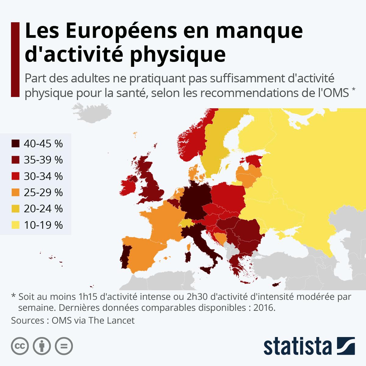 Infographie: Les Européens en manque d'activité physique | Statista