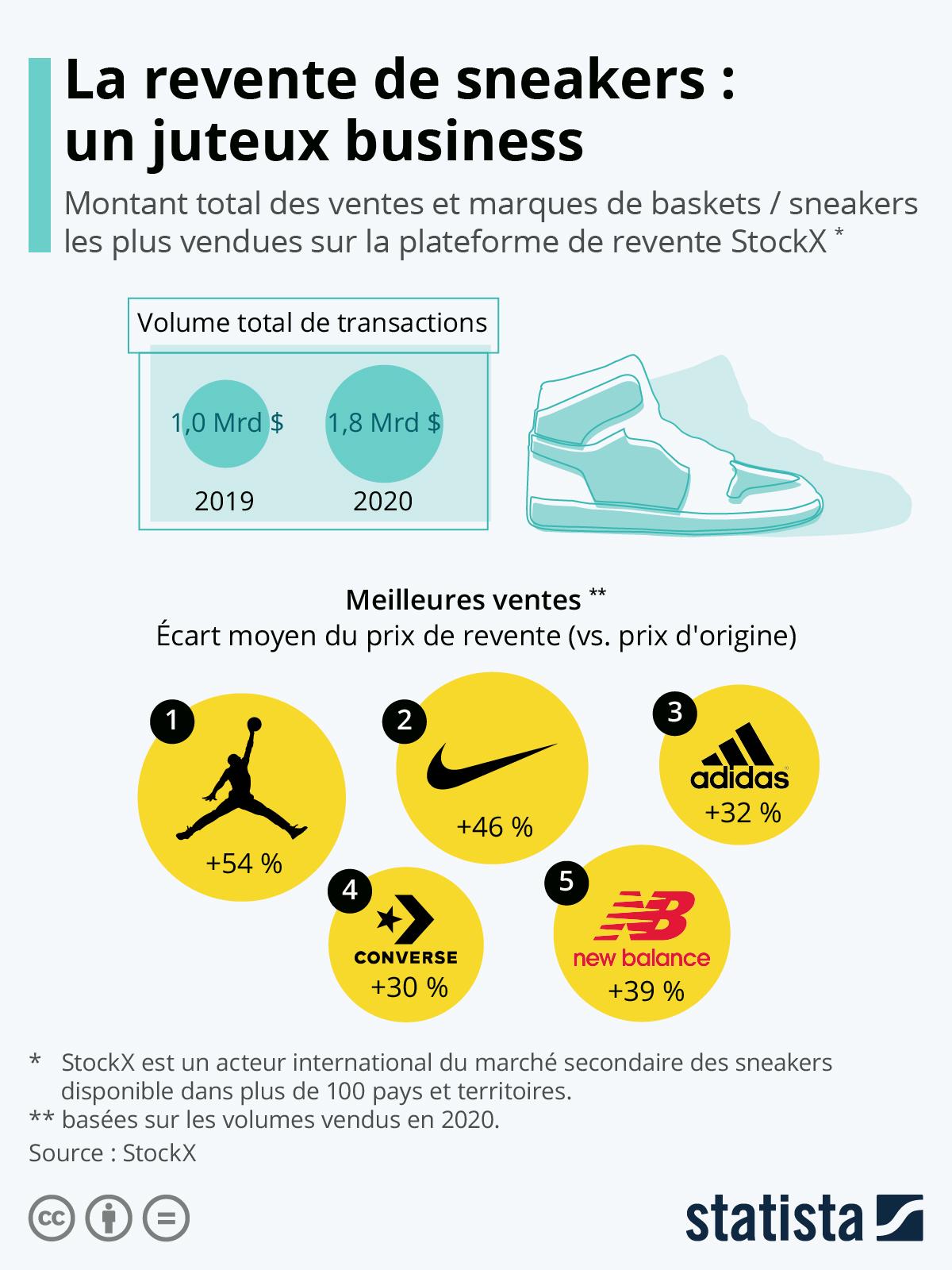 Infographie: La revente de sneakers : un juteux business | Statista