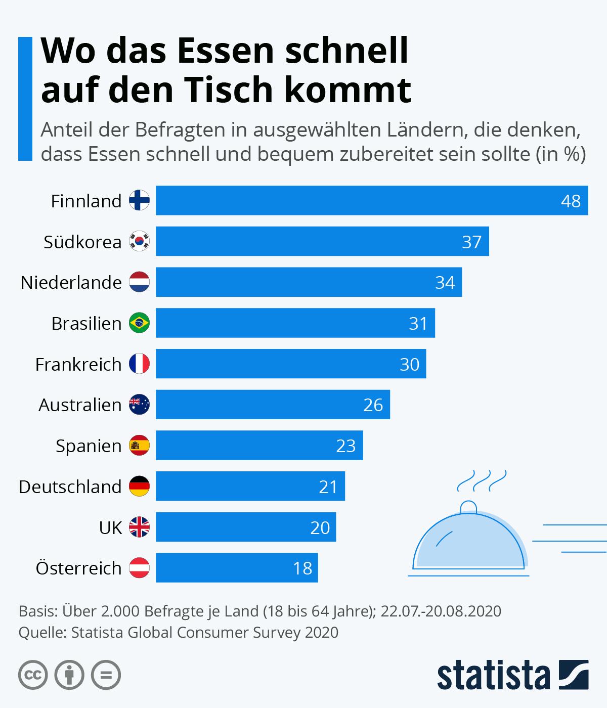 Infografik: Wo das Essen schnell auf den Tisch kommt | Statista