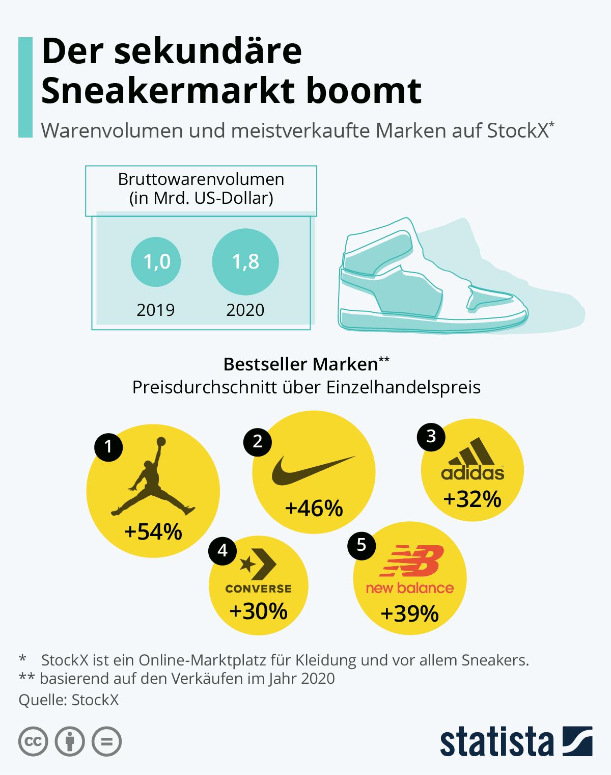 Infografik: Der sekundäre Sneakermarkt boomt | Statista