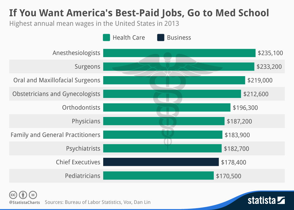 Infographic: If You Want America's Best Paid Jobs, Go to Med School  | Statista