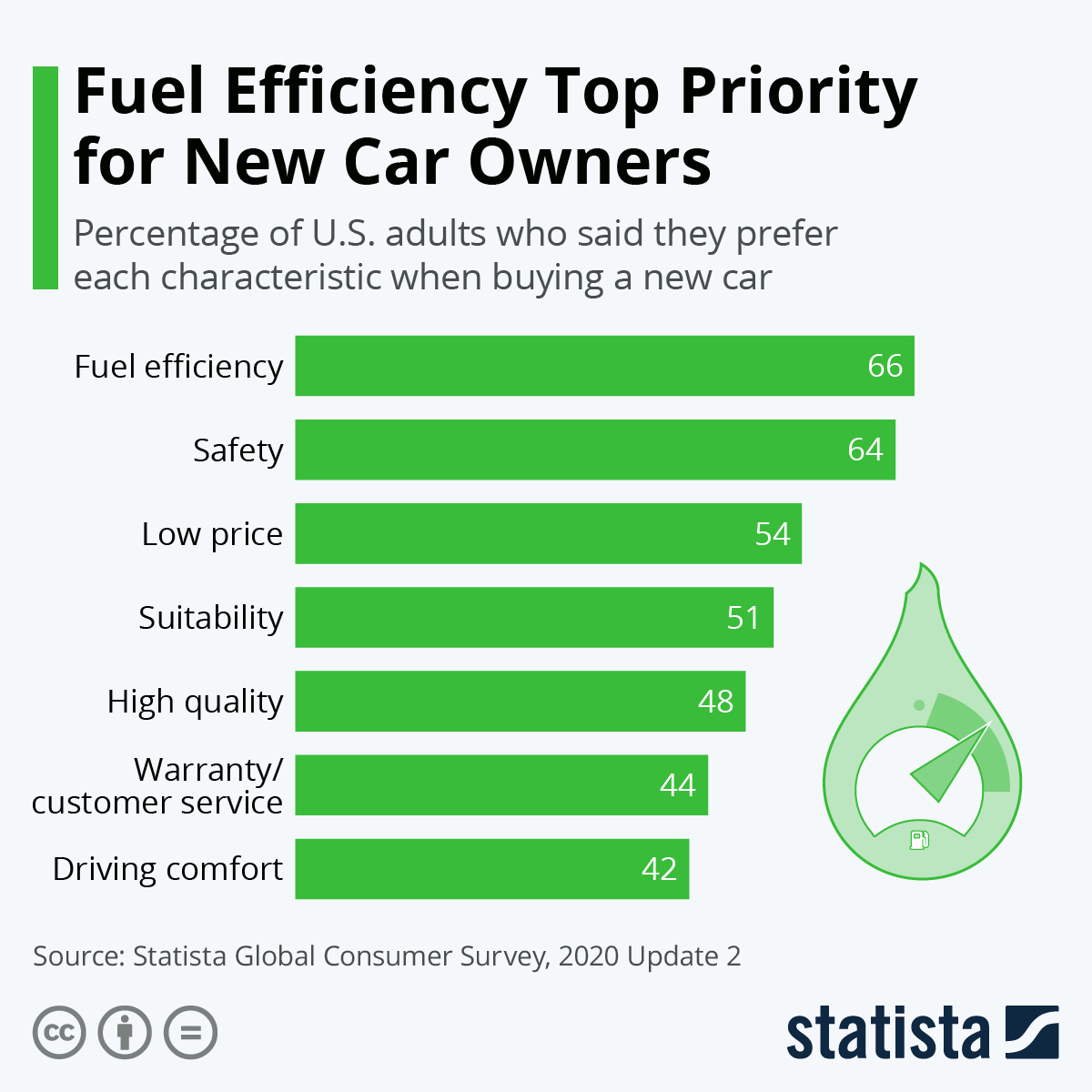 Infographic: Fuel Efficiency Top Priority for New Car Owners | Statista