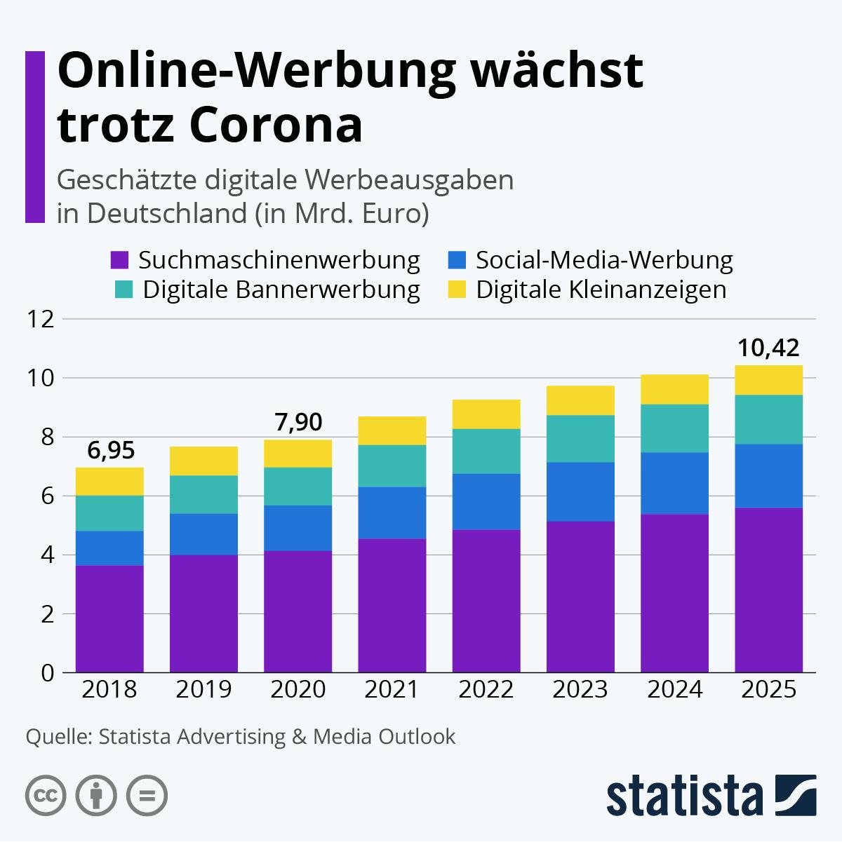 Infografik: Online-Werbung wächst trotz Corona | Statista