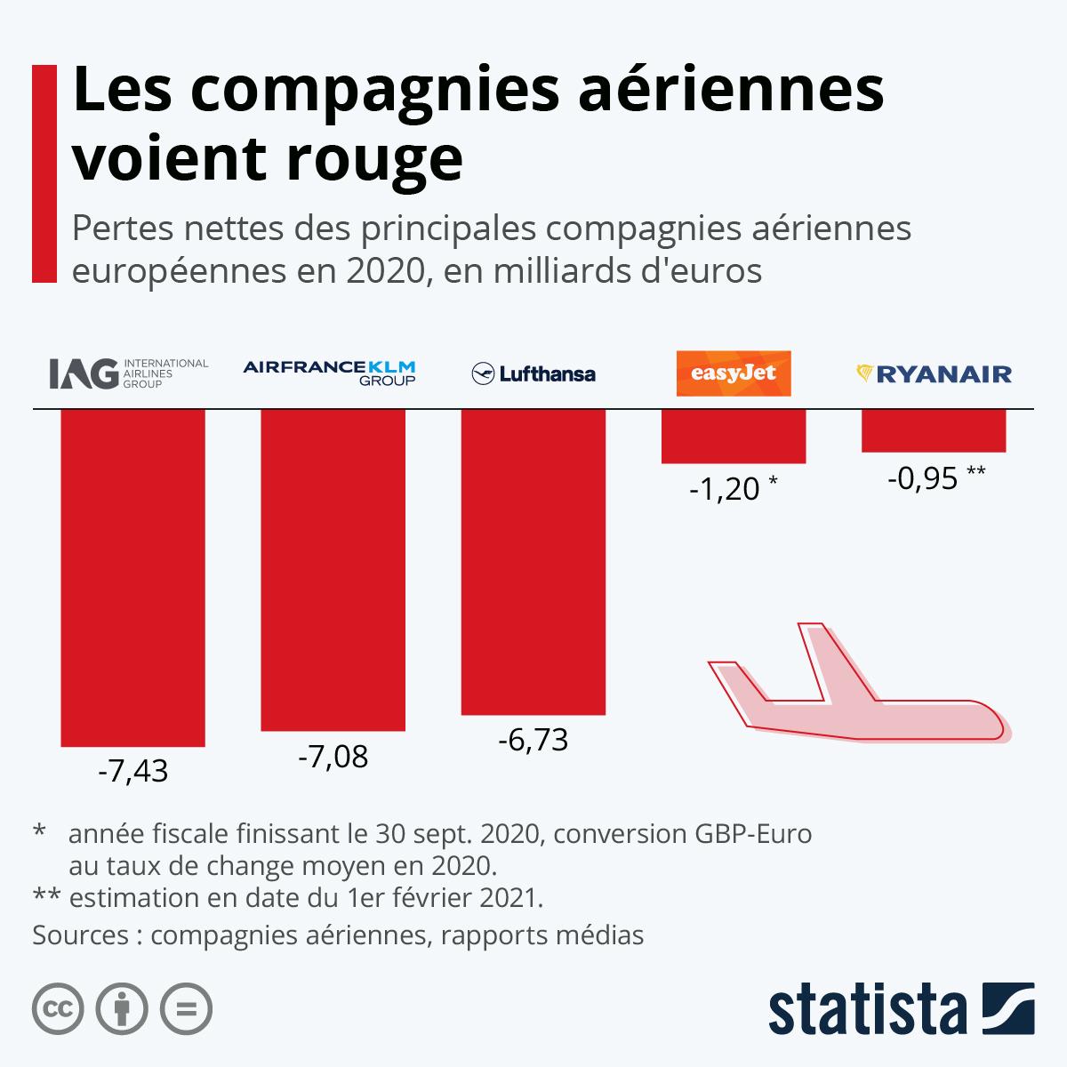 Infographie: Les compagnies aériennes voient rouge | Statista