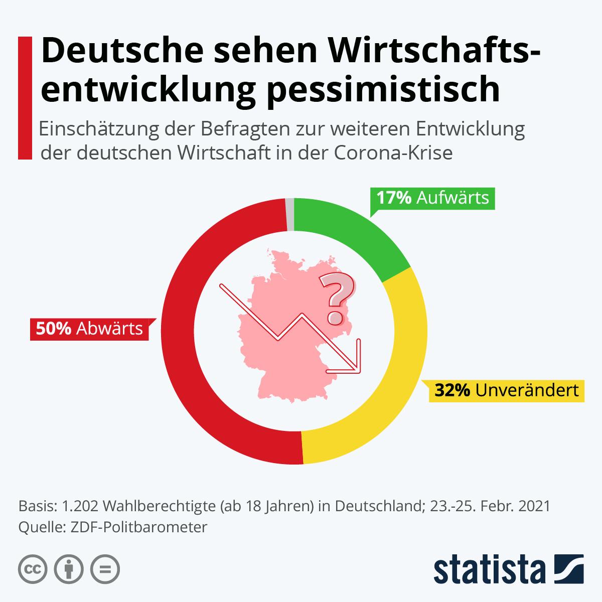 Infografik: Deutsche sehen Wirtschaftsentwicklung pessimistisch   Statista