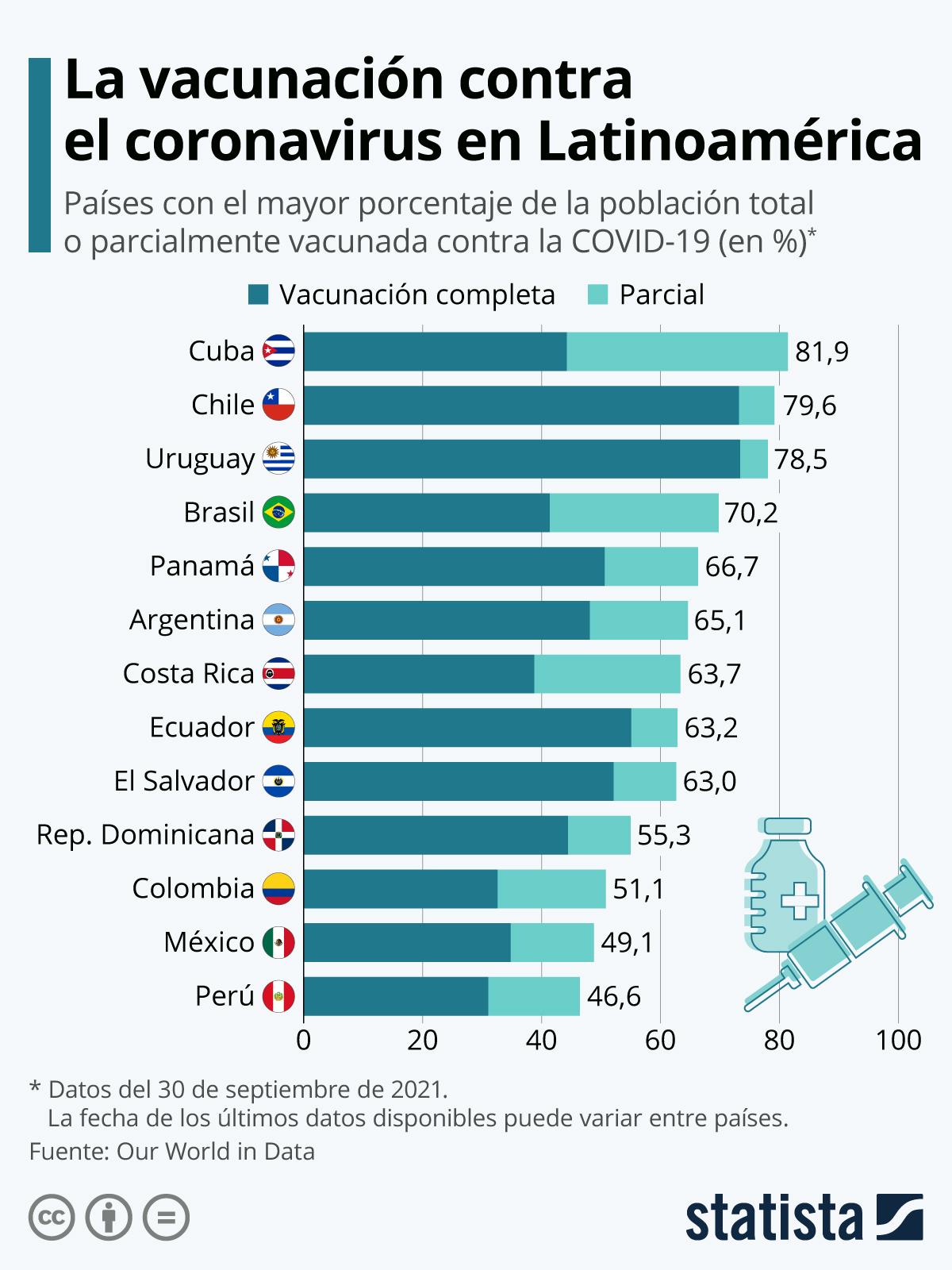 Infografía: Así va la vacunación contra el coronavirus en América Latina | Statista