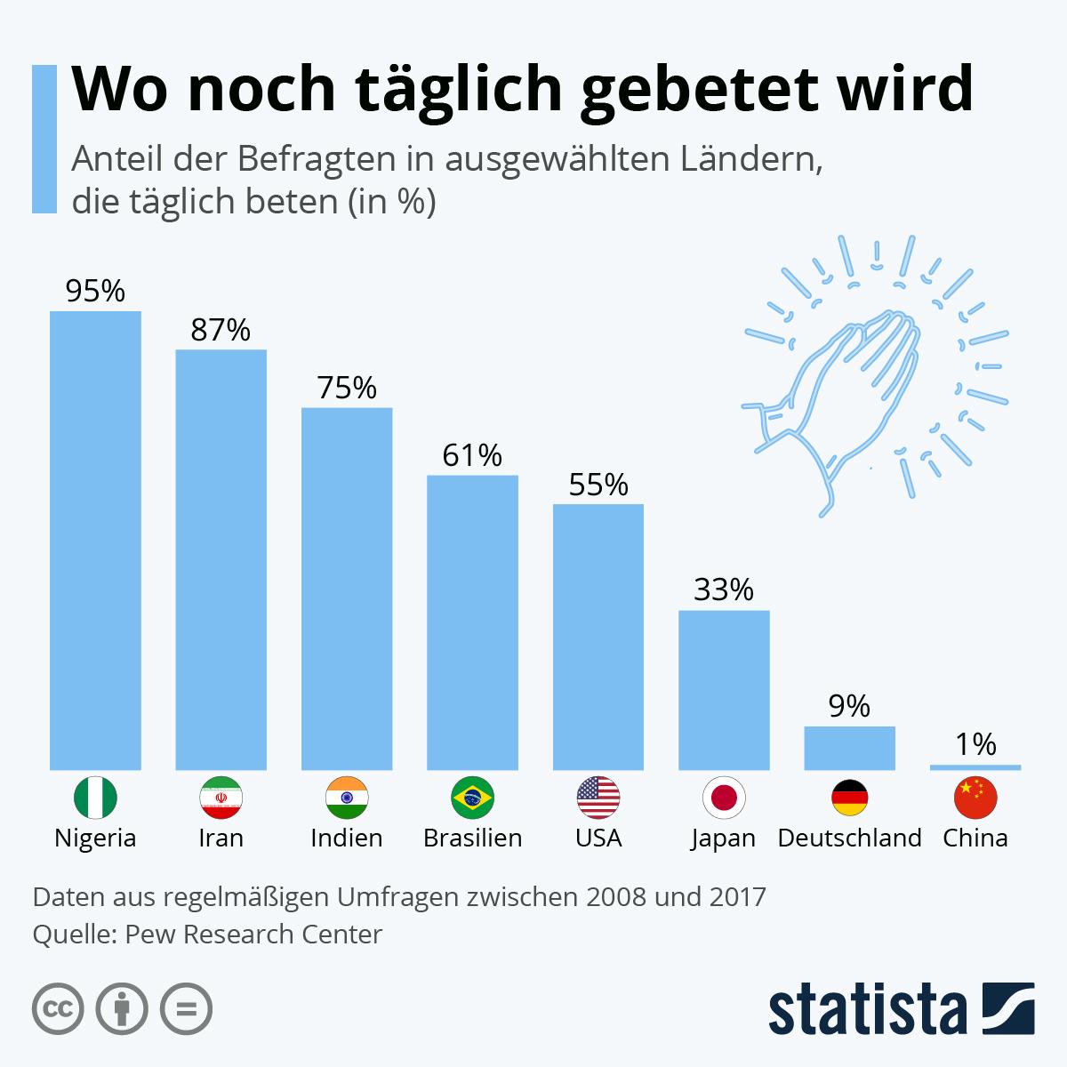 Infografik: Wo noch täglich gebetet wird   Statista