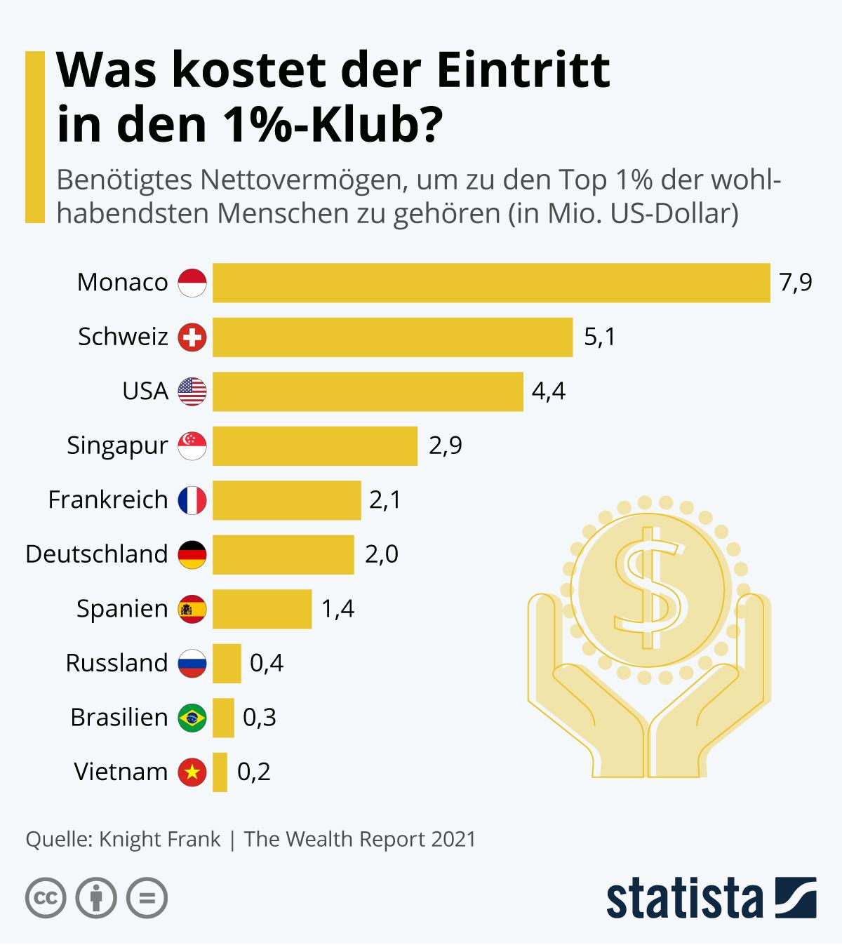 Infografik: Was kostet der Eintritt in den 1%-Klub? | Statista