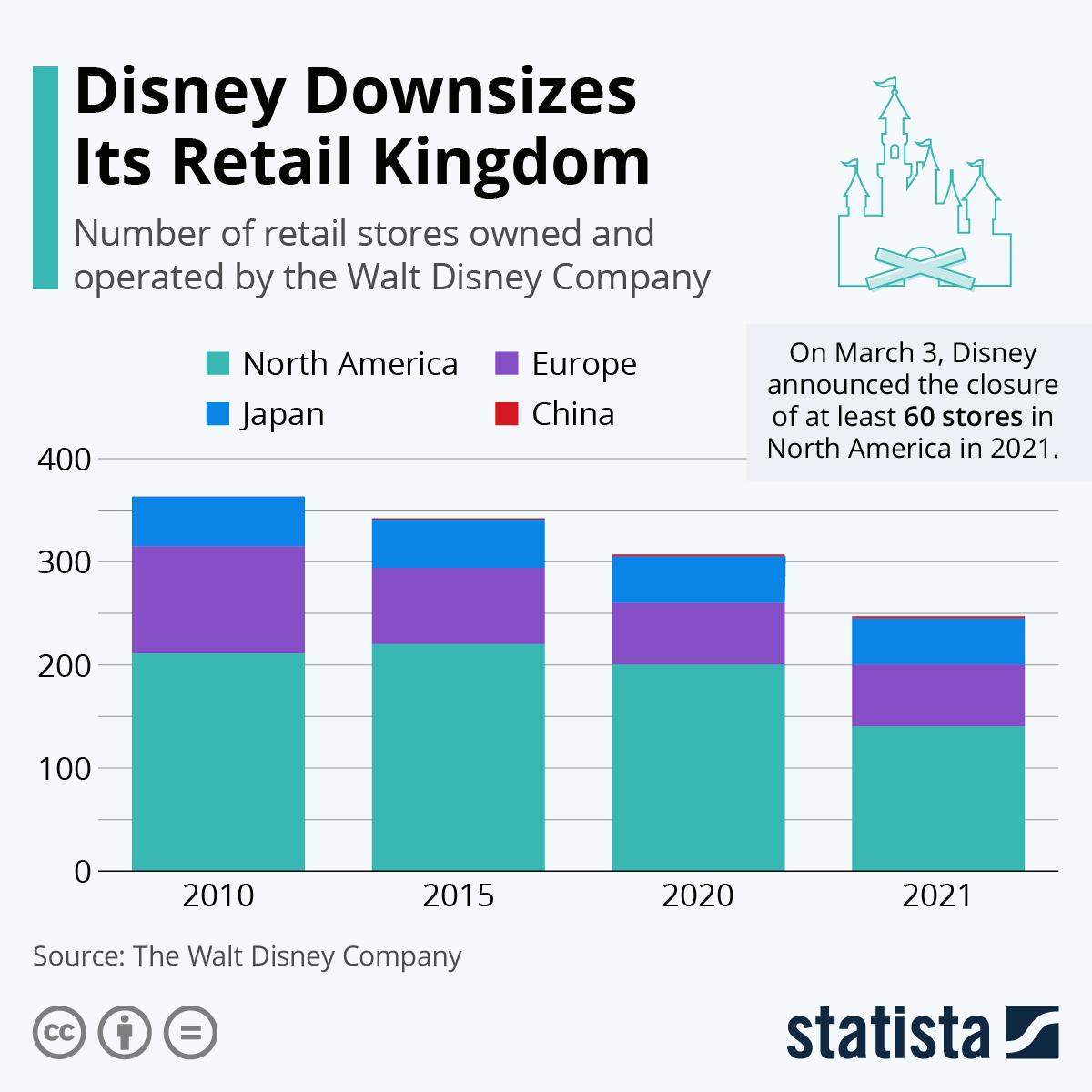 Infographic: Disney Downsizes Its Retail Kingdom | Statista