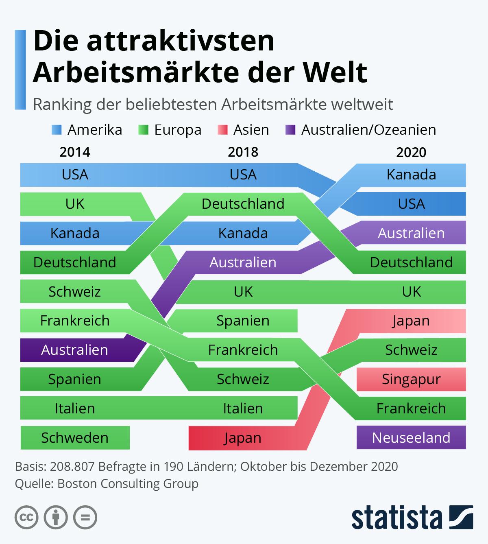Infografik: Die attraktivsten Arbeitsmärkte der Welt | Statista