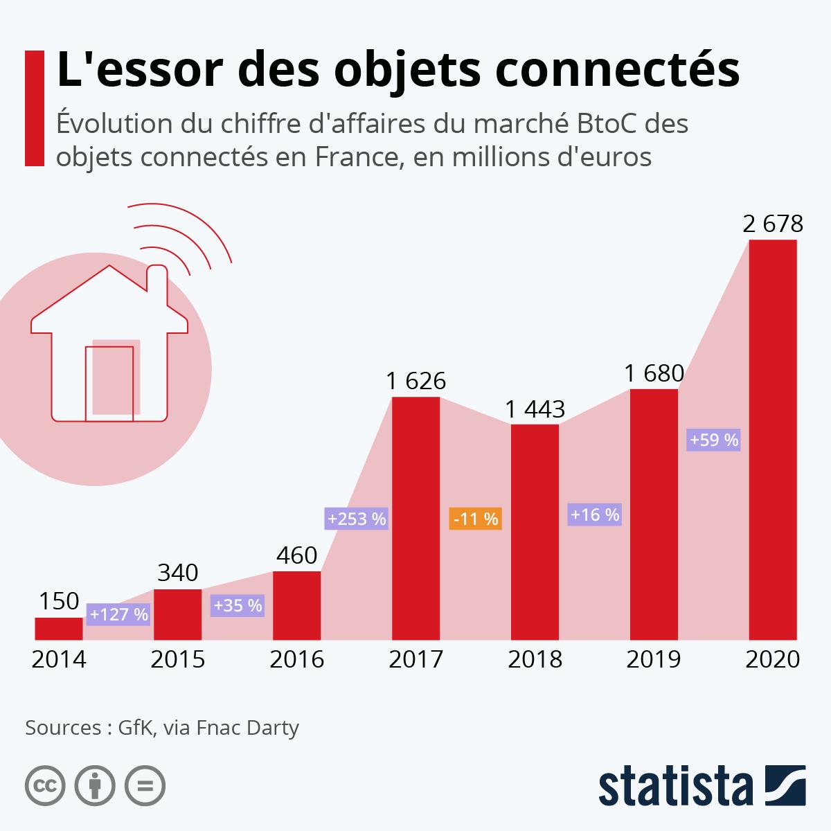 Infographie: L'essor de l'Internet des objets | Statista