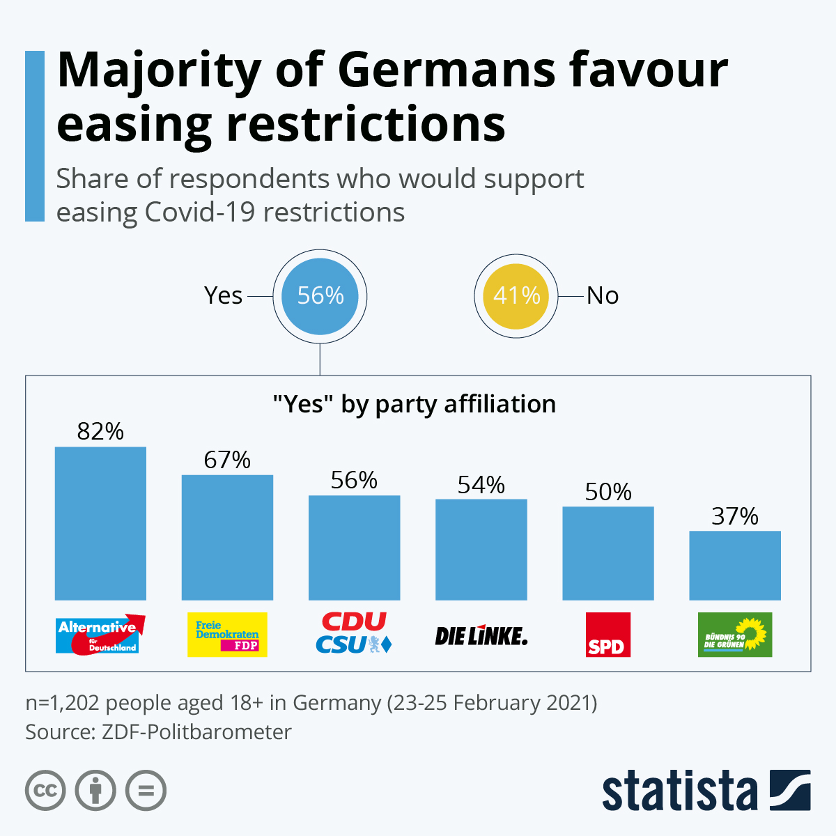 Infographic: Majority of Germans favour easing restrictions | Statista