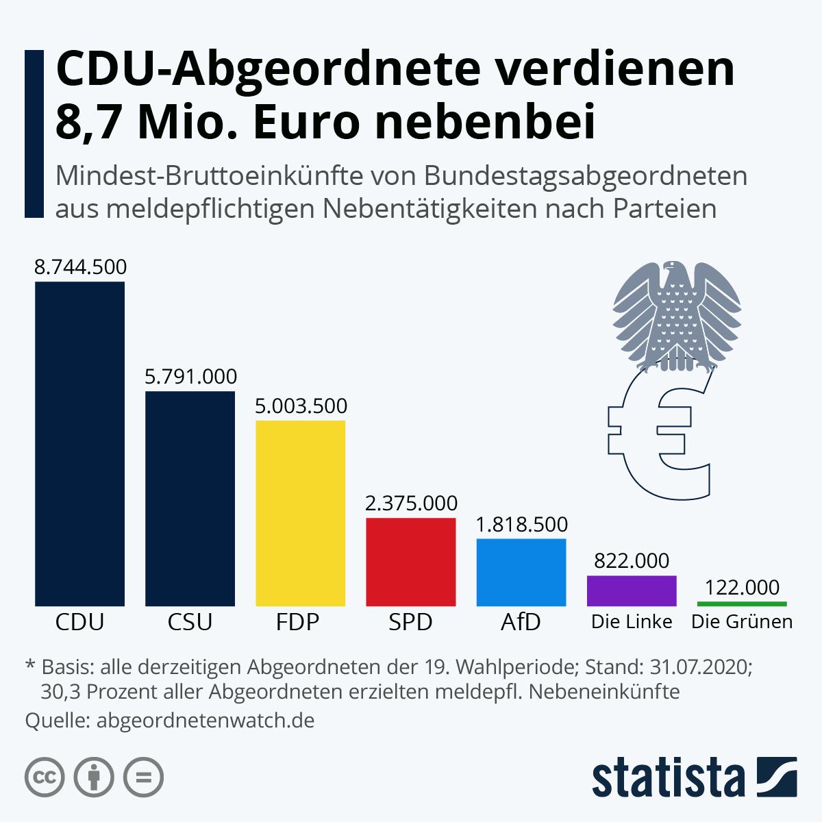 Infografik: CDU-Abgeordnete verdienen 8,7 Mio. Euro nebenbei | Statista