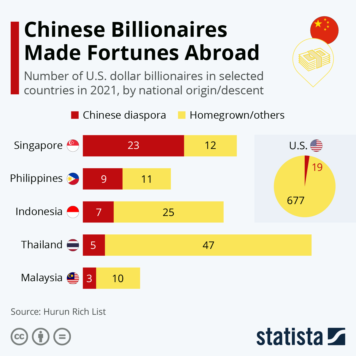 Infographic: Chinese Billionaires Made Fortunes Abroad | Statista