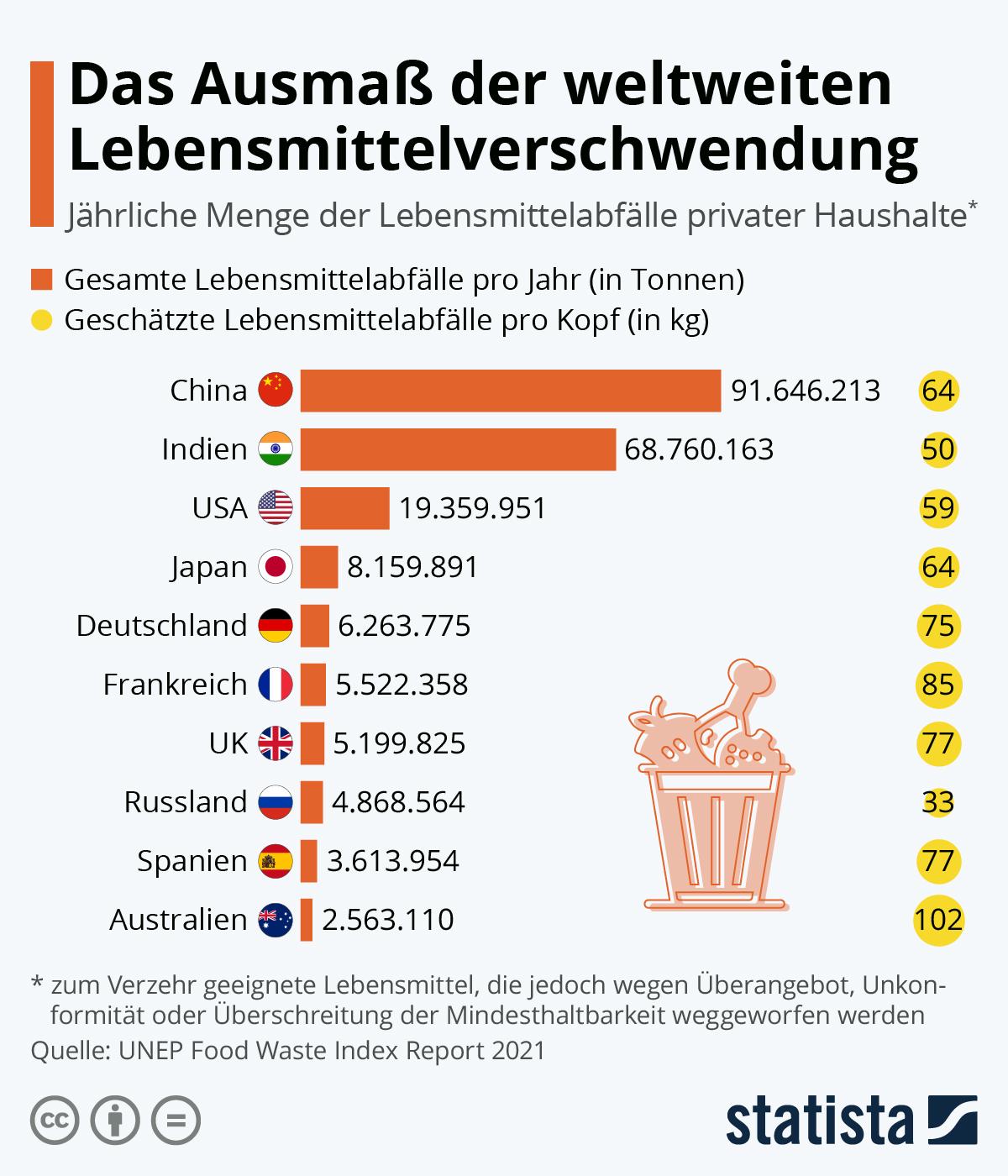 Das Ausmaß der weltweiten Lebensmittelverschwendung | Statista