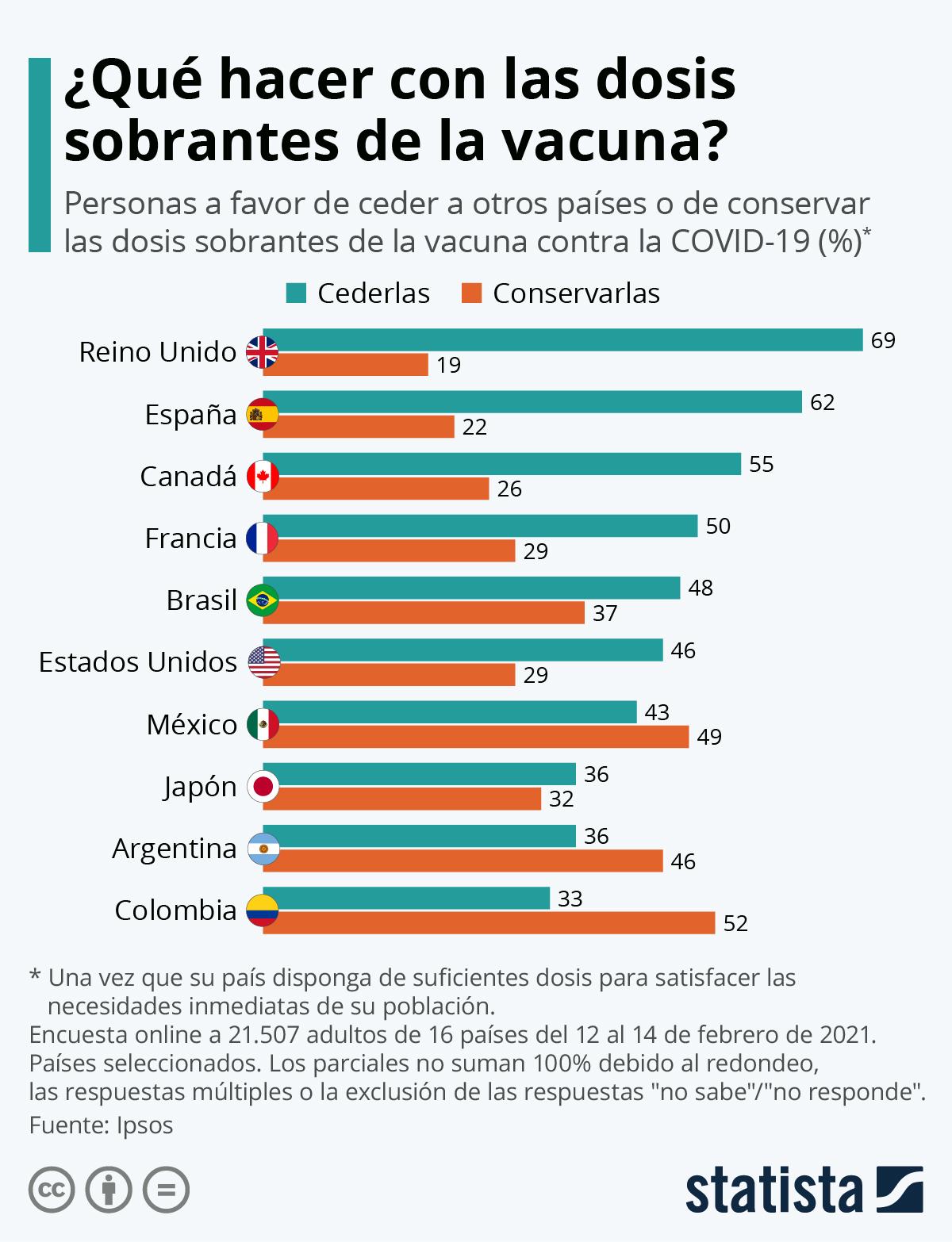 Infografía: ¿Ceder o conservar las dosis sobrantes de la vacuna anti COVID-19? | Statista