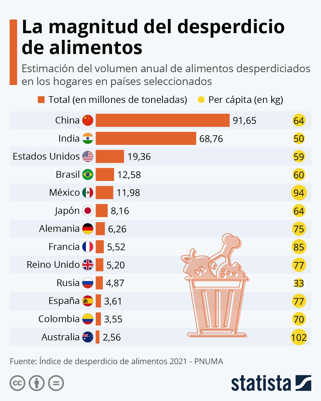 Infografía: 931 millones de toneladas de alimentos terminan en la basura cada año | Statista