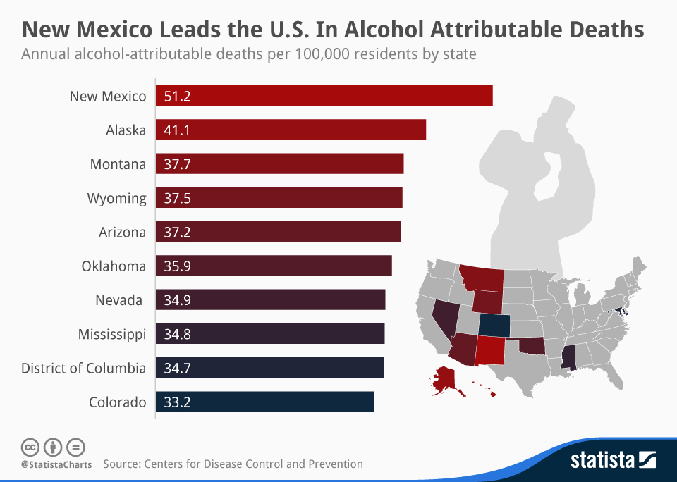 Infographic: New Mexico Leads the U.S. in Alcohol Attributable Deaths  | Statista