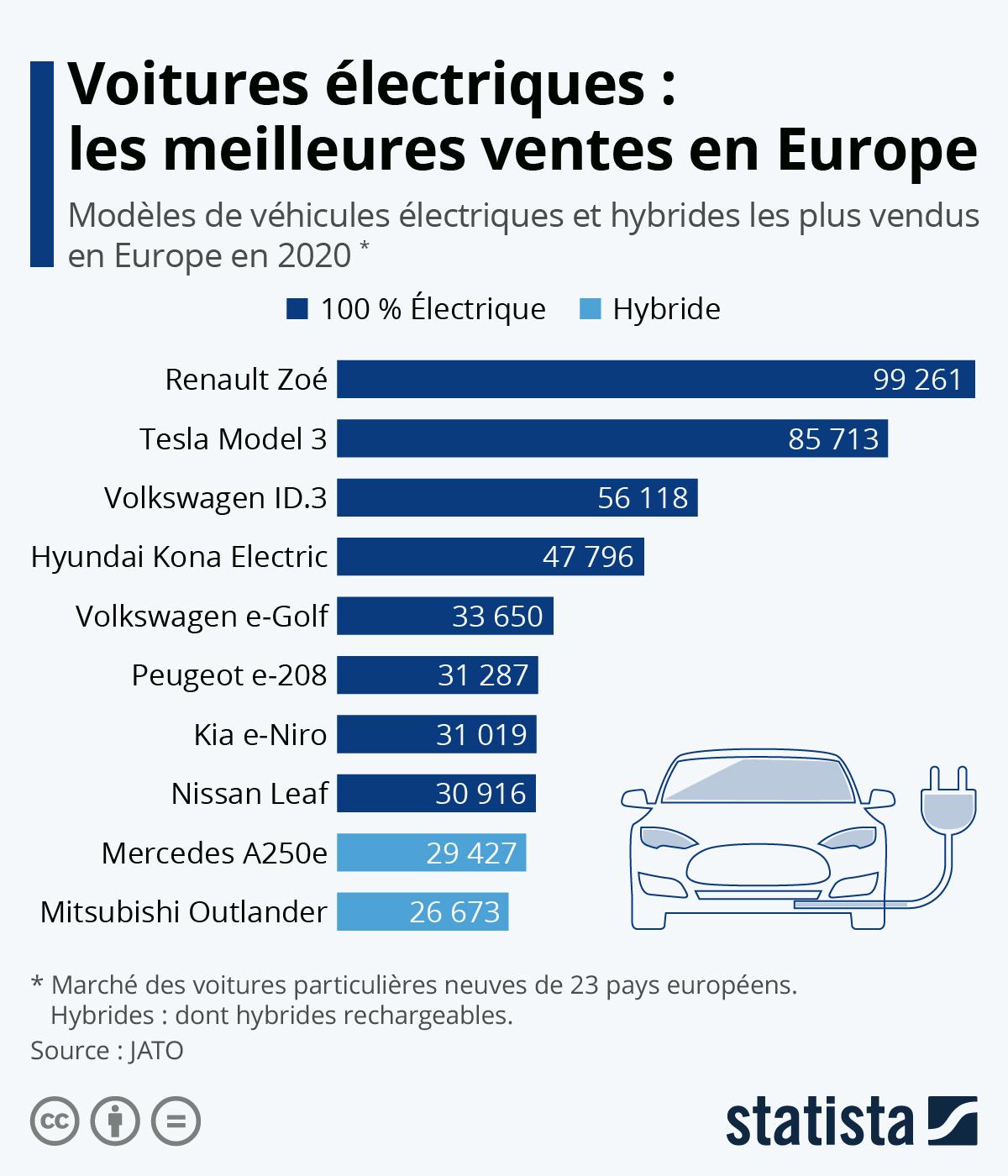Infographie: Voitures électriques : les meilleures ventes en Europe | Statista