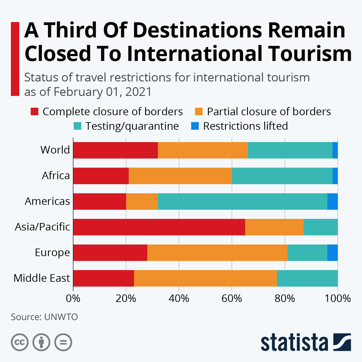 Infographic: A Third Of Destinations Remain Closed To International Tourism | Statista