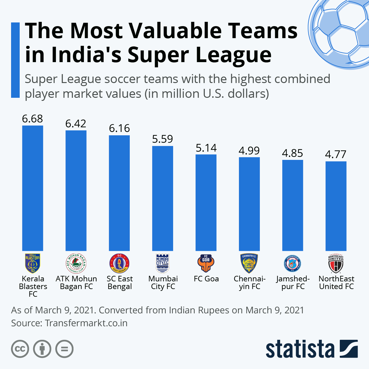 Infographic: The Most Valuable Teams in India's Super League   Statista