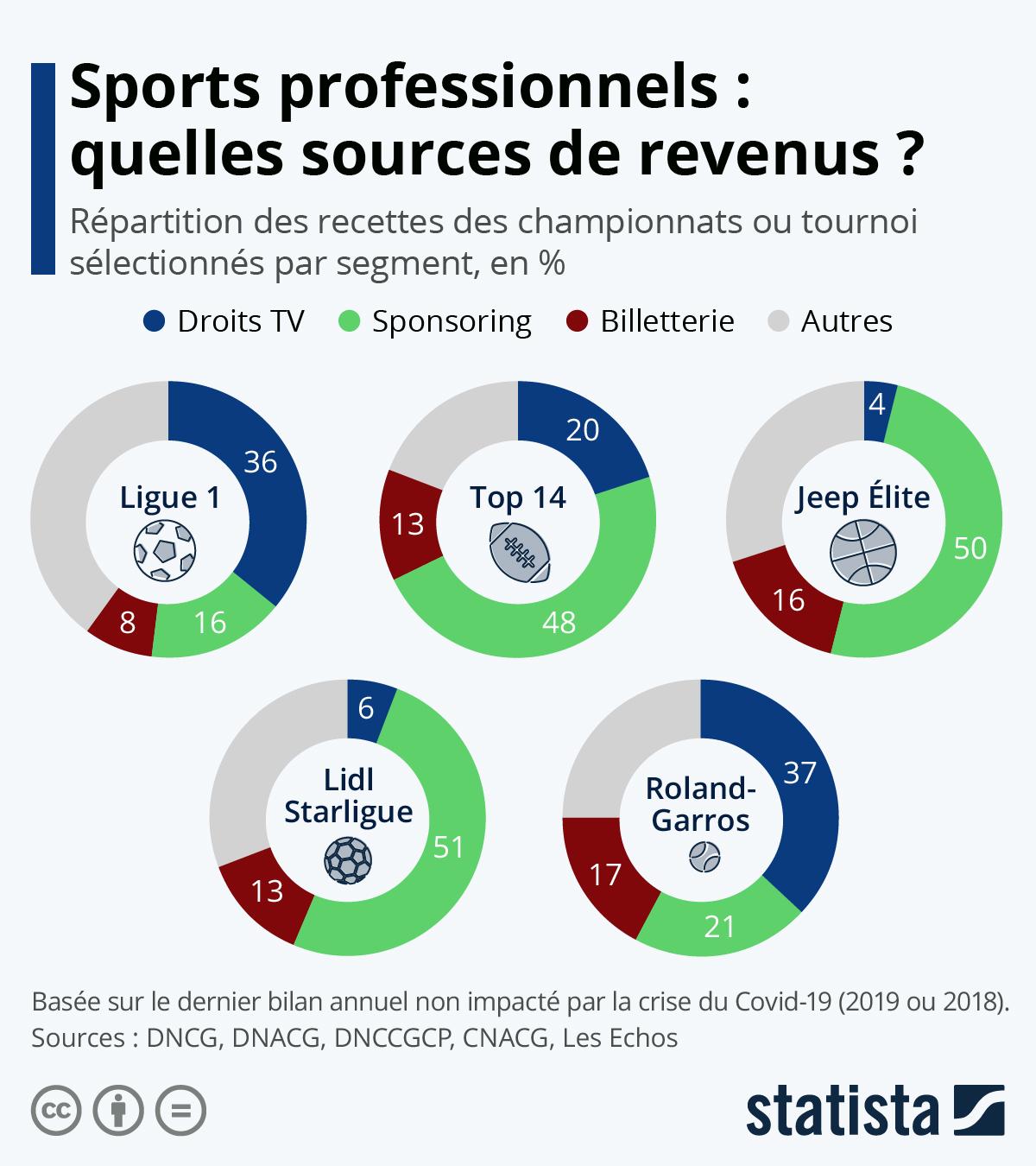 Infographie: Sports professionnels : quelles sources de revenus ? | Statista