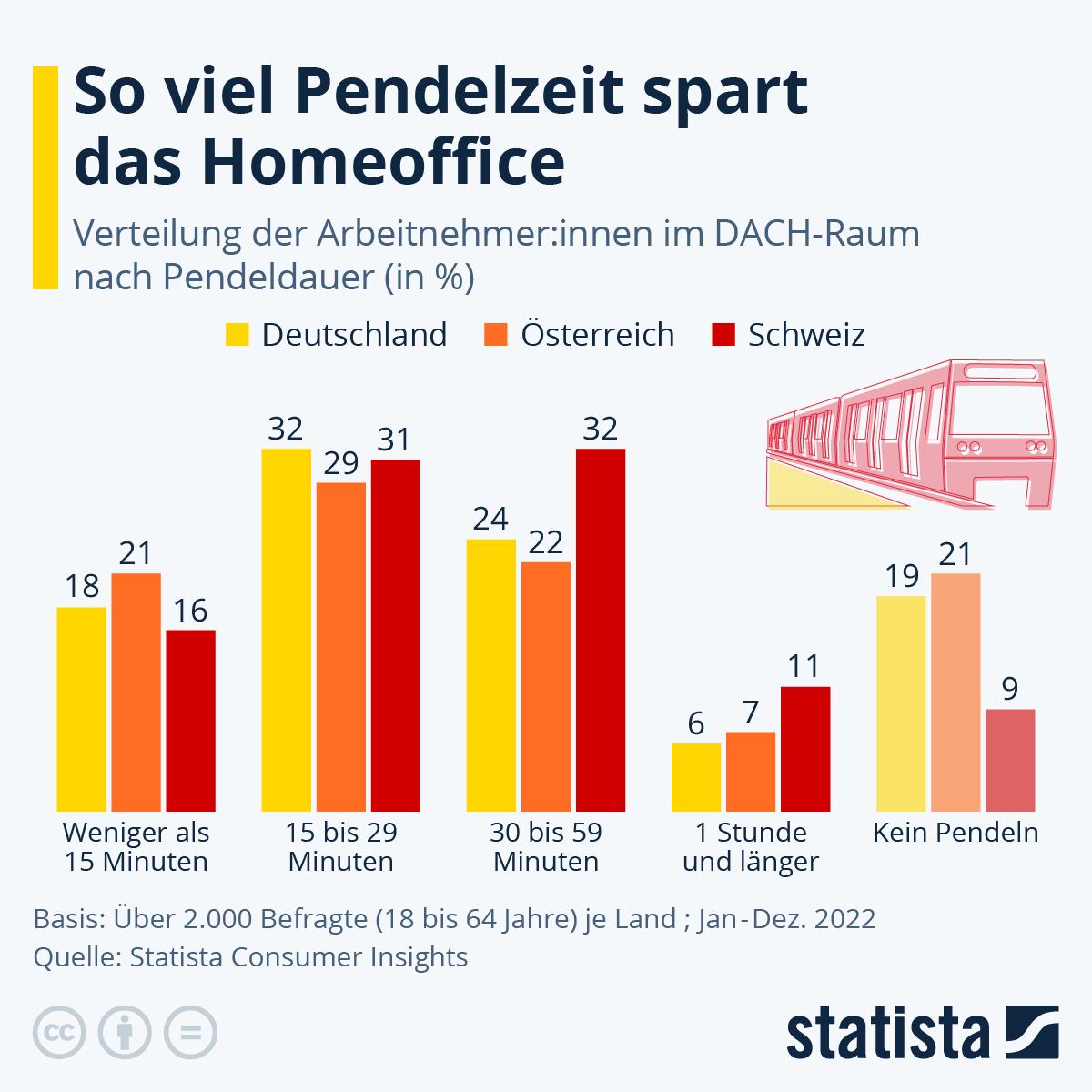 Infografik: So viel Pendelzeit würde durch Home Office gespart werden | Statista