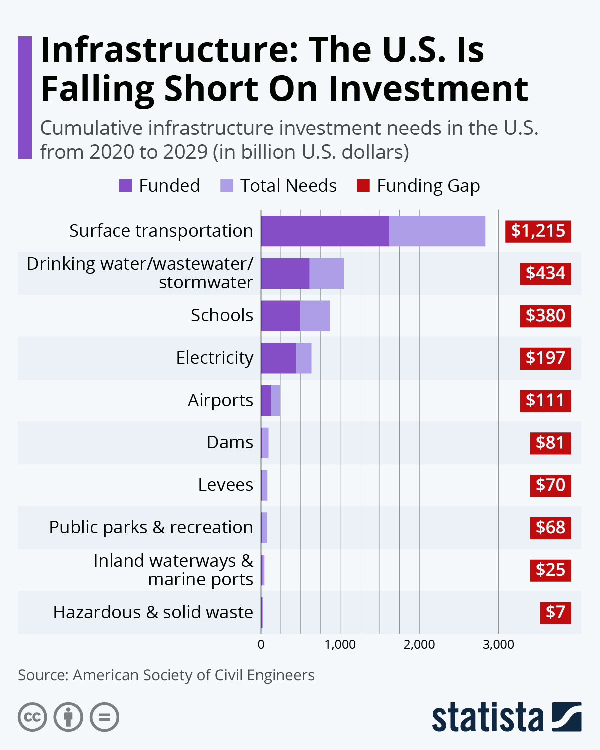 Infographic: Infrastructure: The U.S. Is Falling Short On Investment | Statista