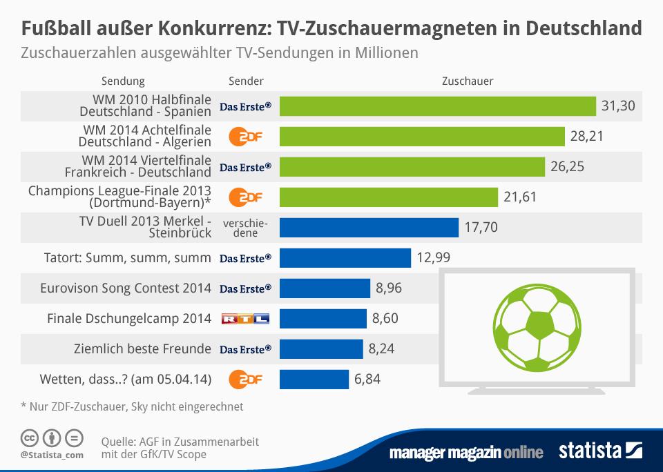 Infografik: Fußball außer Konkurrenz: TV-Zuschauermagneten in Deutschland | Statista